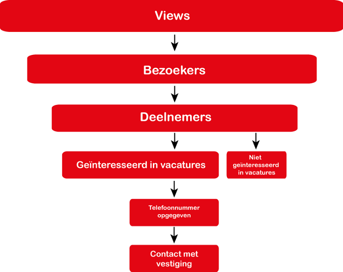 Online Marketing Funnel - Adecco Mission KNVB