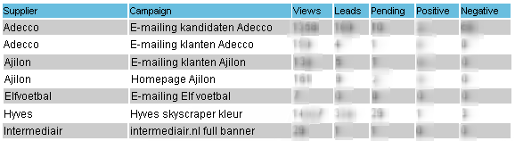 Resultaten LeadQ Mission KNVB