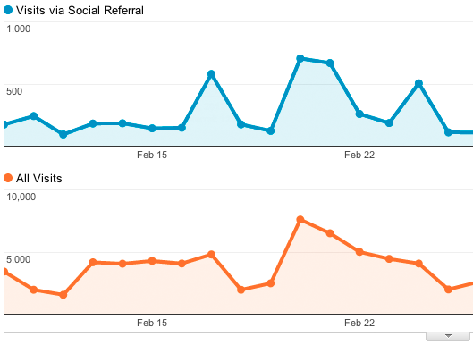 Meet Social Media ROI via Analytics