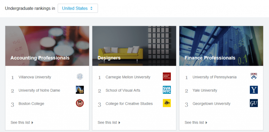 LinkedIn University Pages o.b.v. Big Data analyse