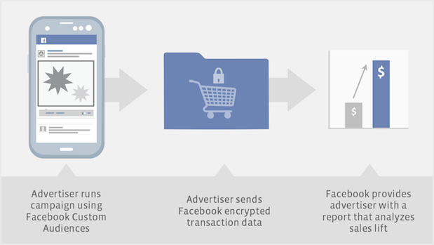 Facebook Offline Conversion Measurement